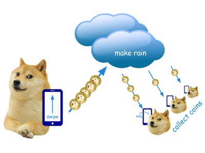 DogeCoin2