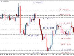 Прогноз развития рынка